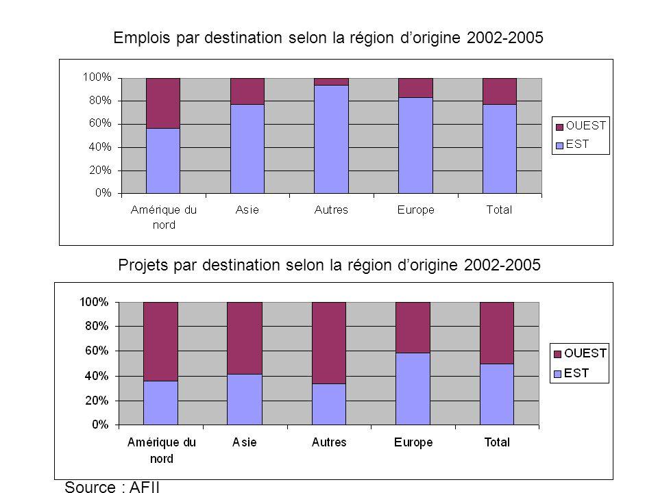 Emplois par destination selon la région d'origine 2002-2005