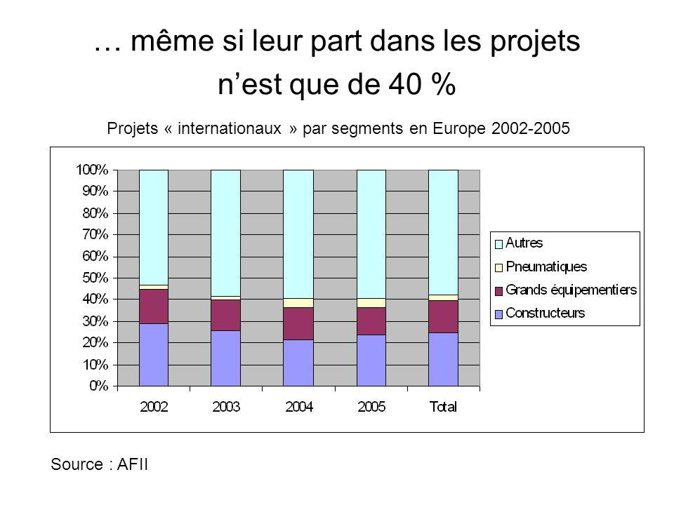 … même si leur part dans les projets n'est que de 40 %