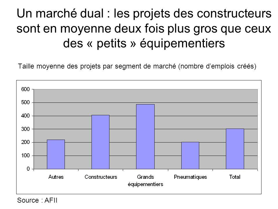 Un marché dual : les projets des constructeurs sont en moyenne deux fois plus gros que ceux des « petits » équipementiers