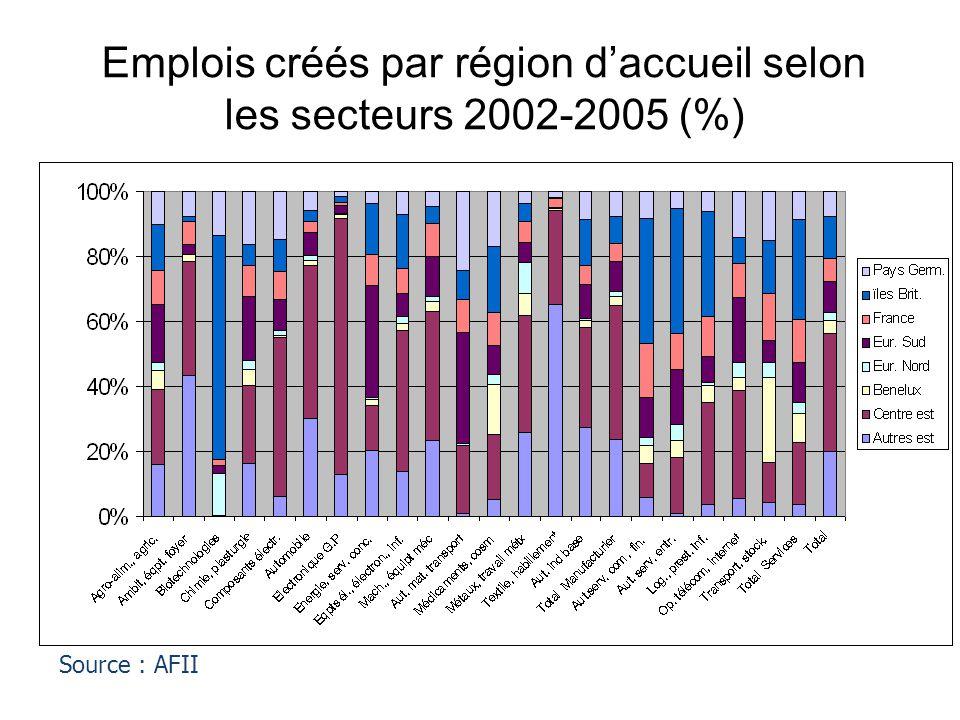 Emplois créés par région d'accueil selon les secteurs 2002-2005 (%)
