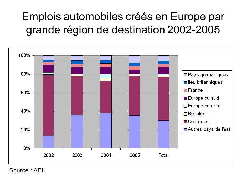 Emplois automobiles créés en Europe par grande région de destination 2002-2005