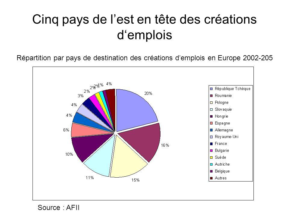 Cinq pays de l'est en tête des créations d'emplois