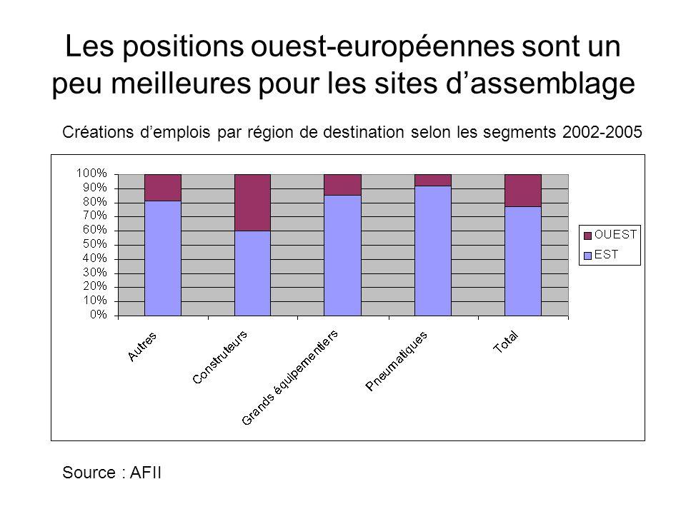 Les positions ouest-européennes sont un peu meilleures pour les sites d'assemblage