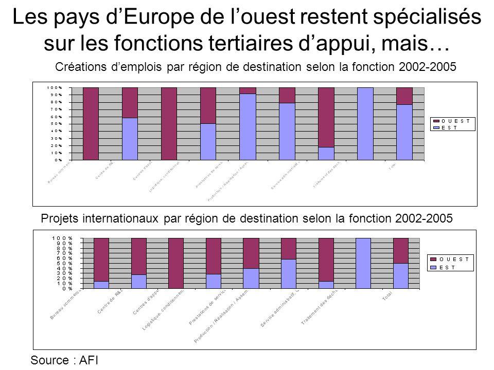Les pays d'Europe de l'ouest restent spécialisés sur les fonctions tertiaires d'appui, mais…