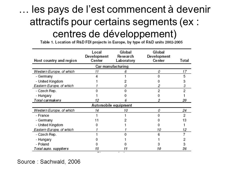 … les pays de l'est commencent à devenir attractifs pour certains segments (ex : centres de développement)