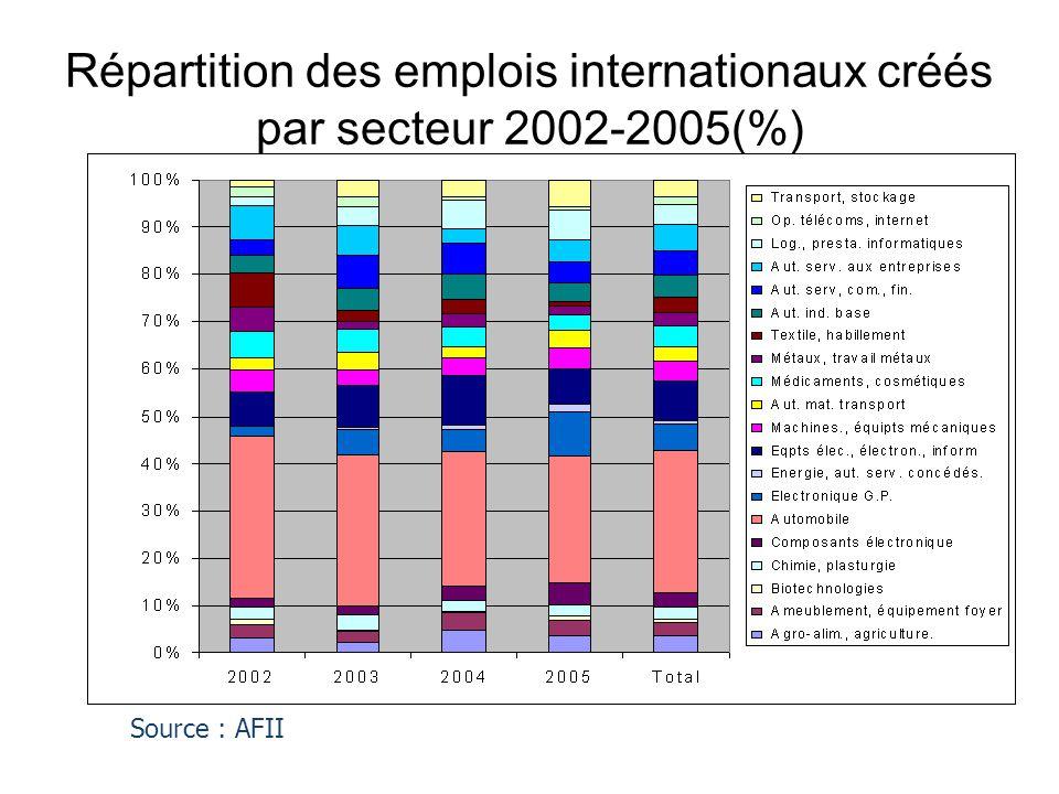 Répartition des emplois internationaux créés par secteur 2002-2005(%)