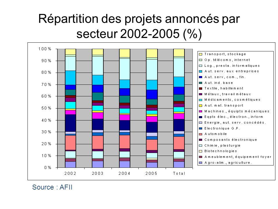 Répartition des projets annoncés par secteur 2002-2005 (%)