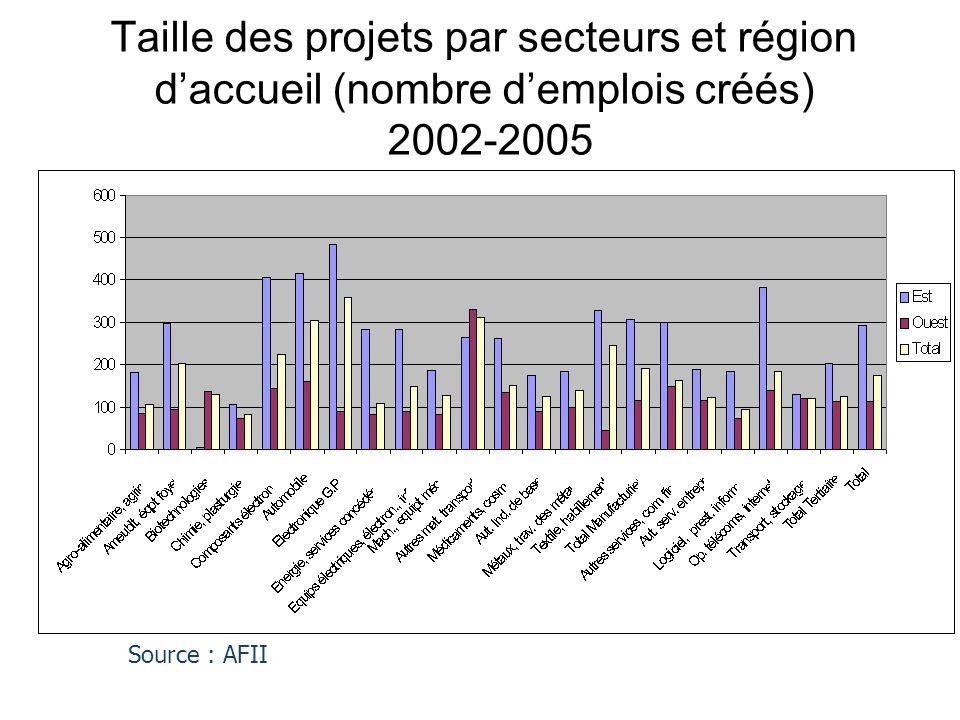 Taille des projets par secteurs et région d'accueil (nombre d'emplois créés) 2002-2005