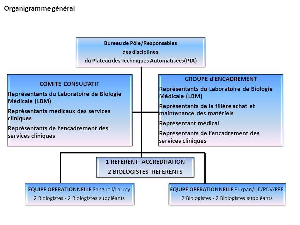 Organigramme général GROUPE d ENCADREMENT COMITE CONSULTATIF