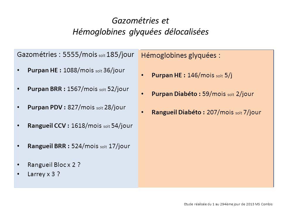 Gazométries et Hémoglobines glyquées délocalisées