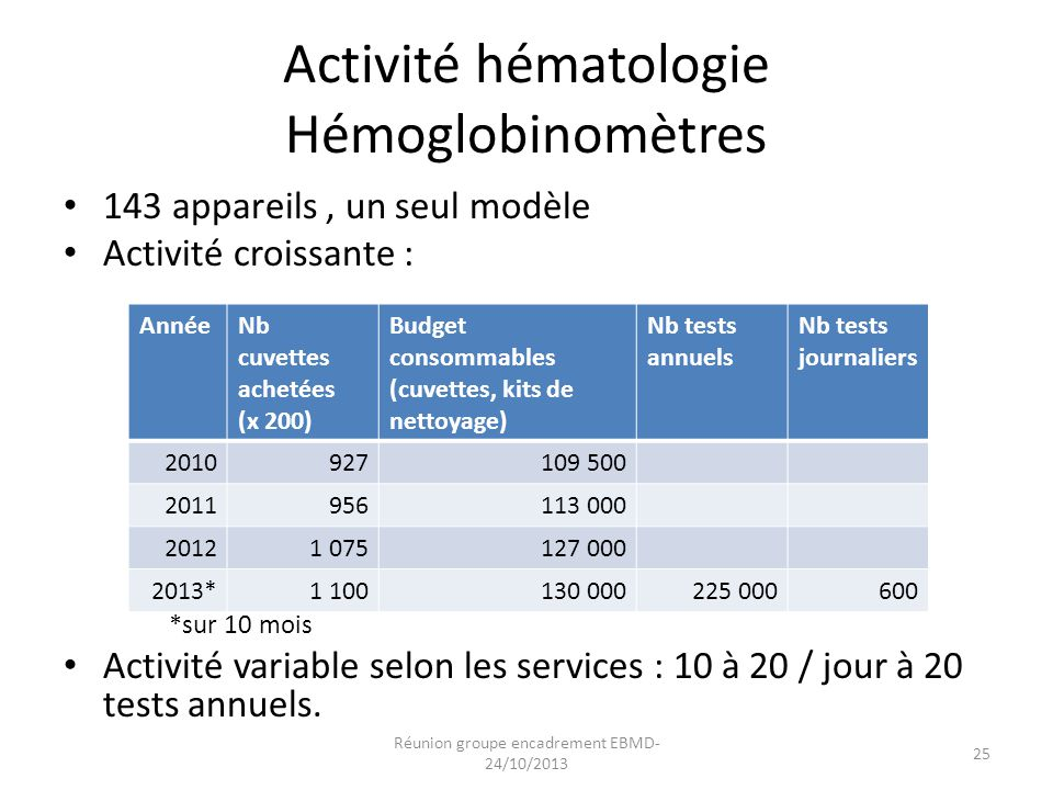 Activité hématologie Hémoglobinomètres