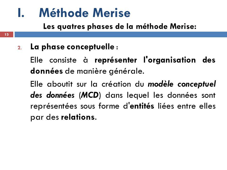 Méthode Merise La phase conceptuelle :