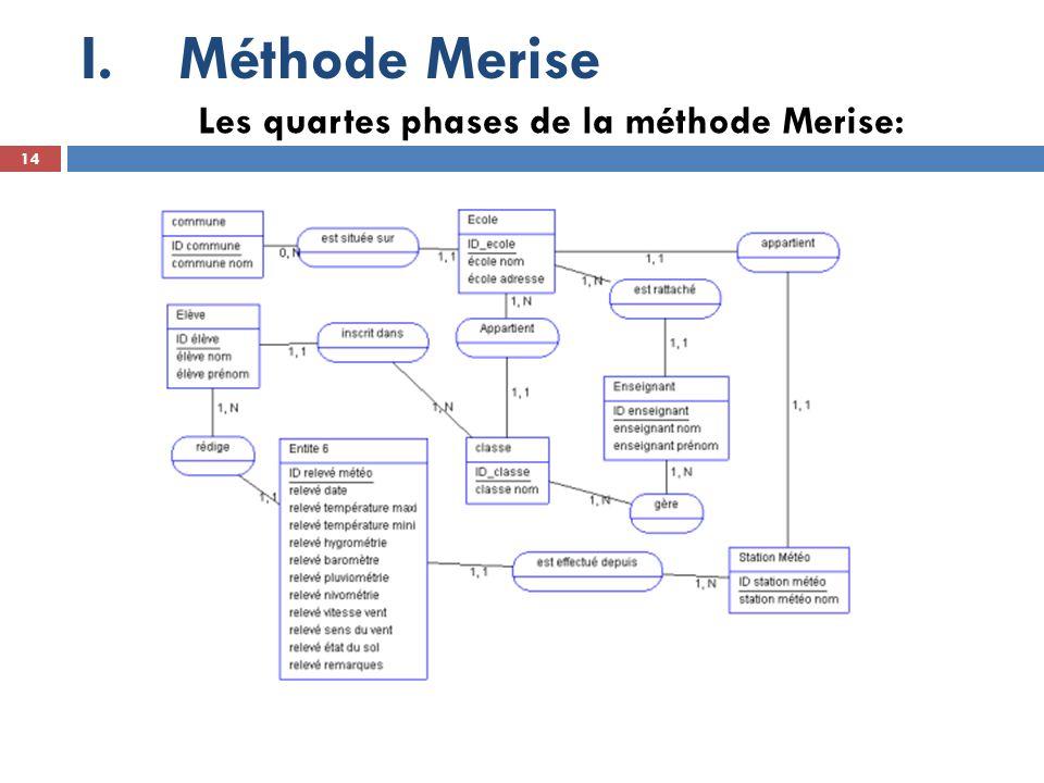 Méthode Merise Les quartes phases de la méthode Merise: 14