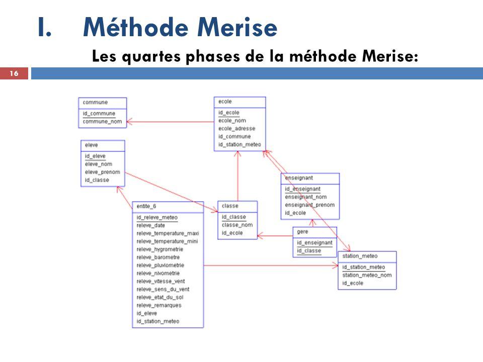 Méthode Merise Les quartes phases de la méthode Merise: 16