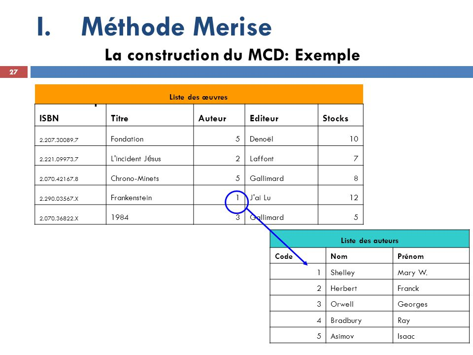Méthode Merise Exemple La construction du MCD: Exemple ISBN Titre