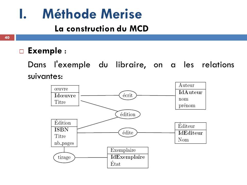 Méthode Merise La construction du MCD Exemple :