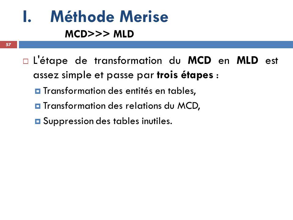 Méthode Merise MCD>>> MLD. L étape de transformation du MCD en MLD est assez simple et passe par trois étapes :