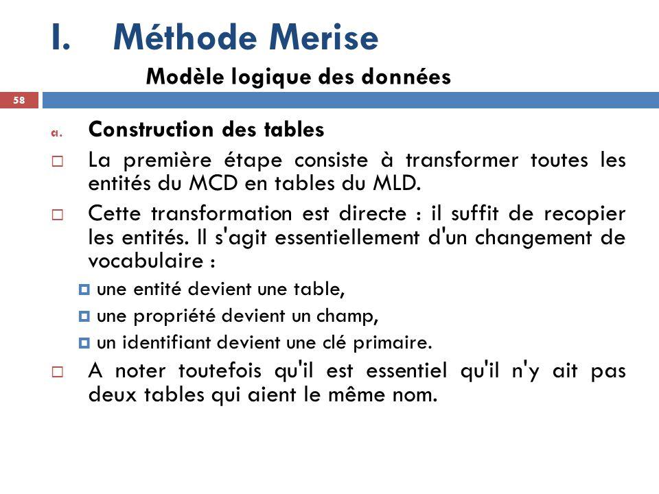 Méthode Merise Modèle logique des données Construction des tables