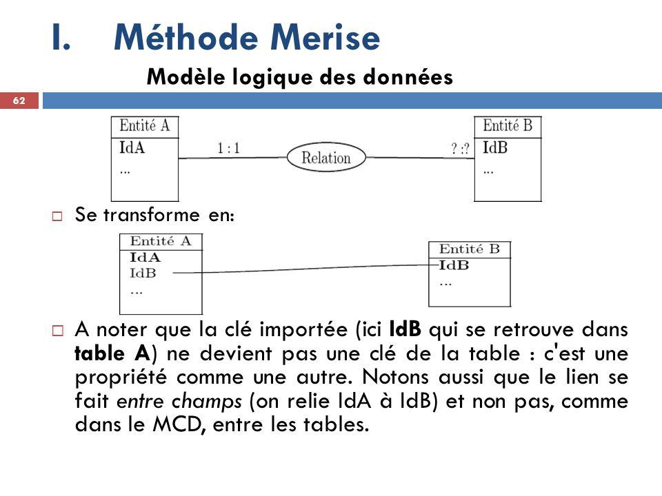 Méthode Merise Modèle logique des données