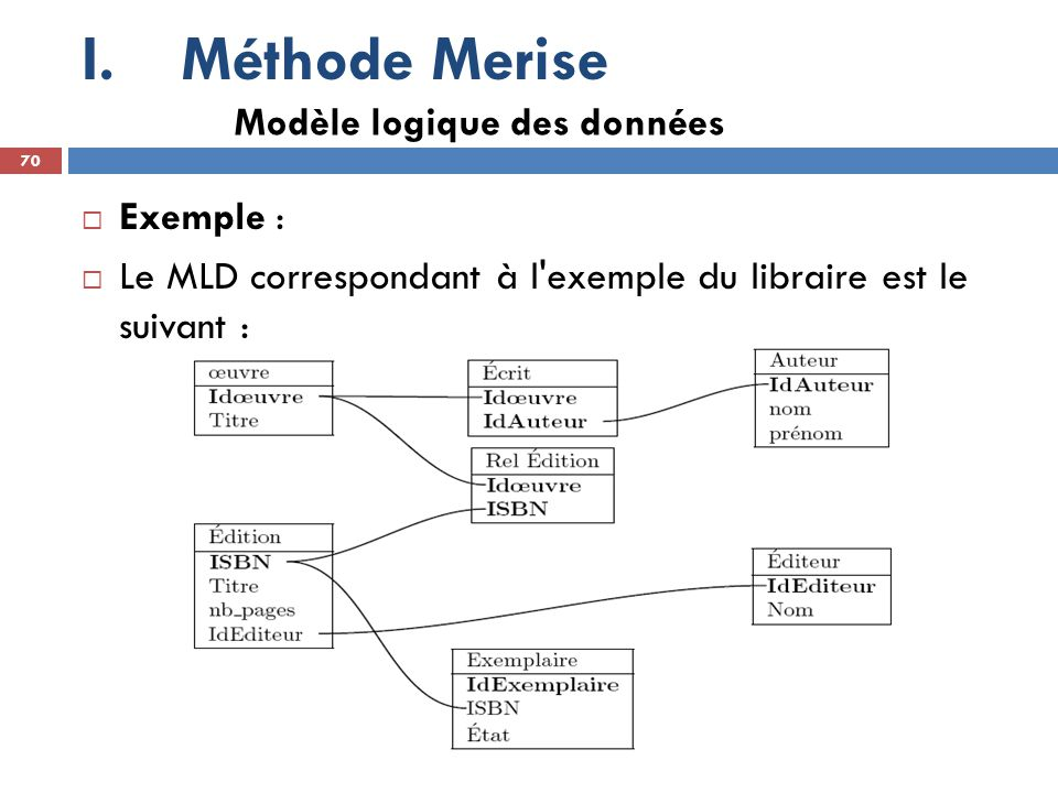 Méthode Merise Modèle logique des données Exemple :