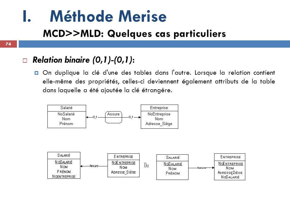 Méthode Merise MCD>>MLD: Quelques cas particuliers