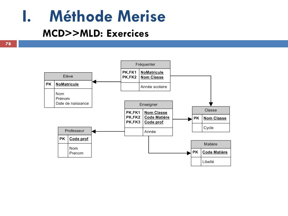 Méthode Merise MCD>>MLD: Exercices