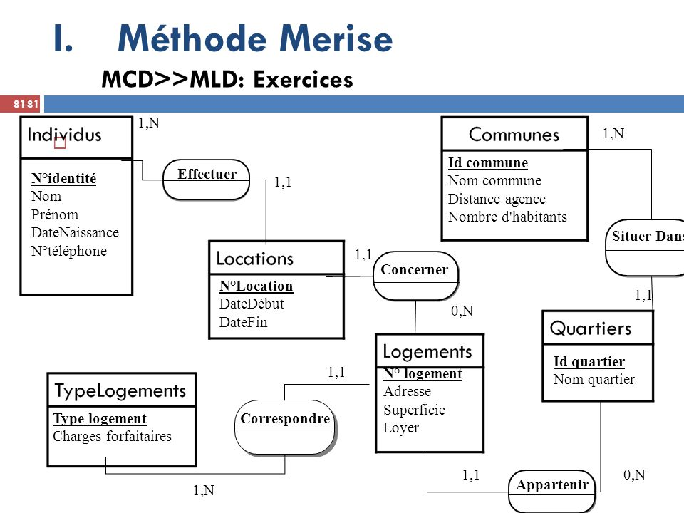 Méthode Merise MCD>>MLD: Exercices 1,N 1,N Id commune