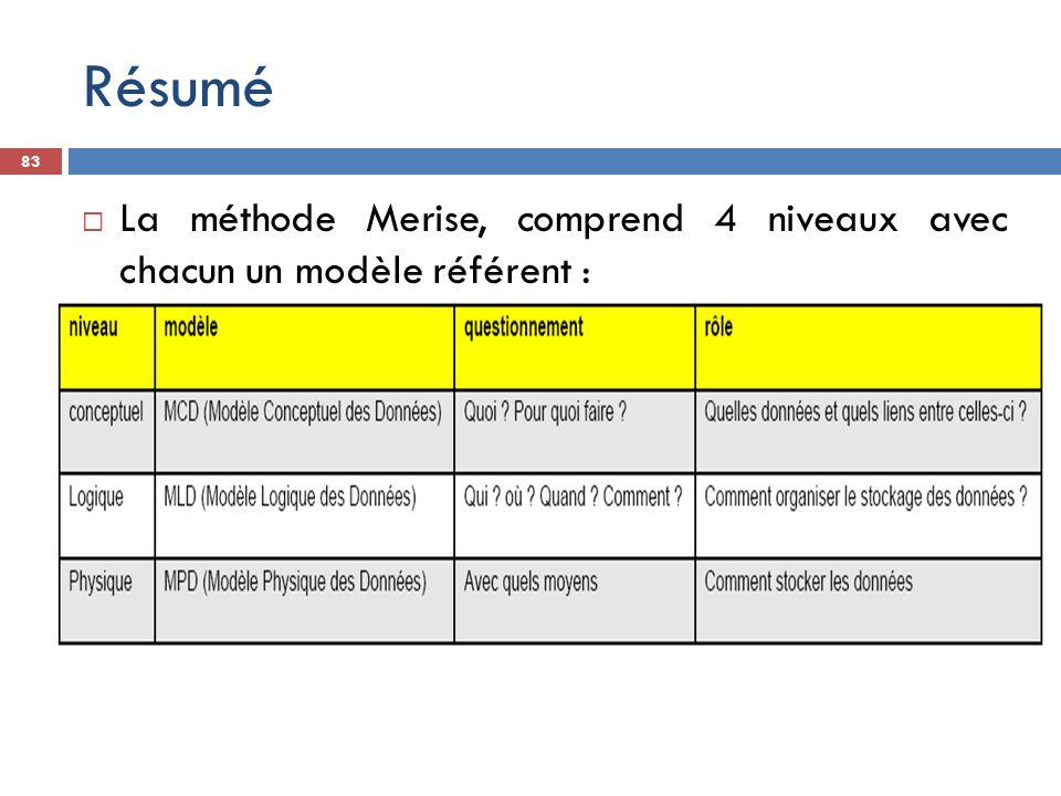Résumé La méthode Merise, comprend 4 niveaux avec chacun un modèle référent :