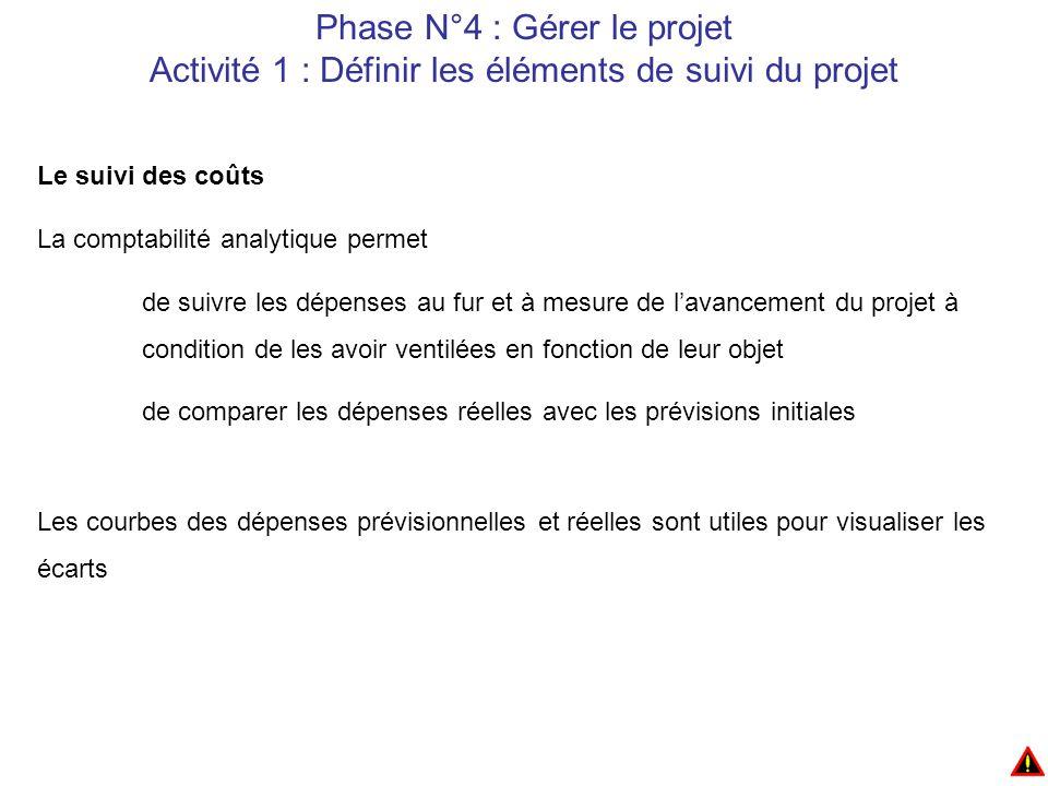 Phase N°4 : Gérer le projet