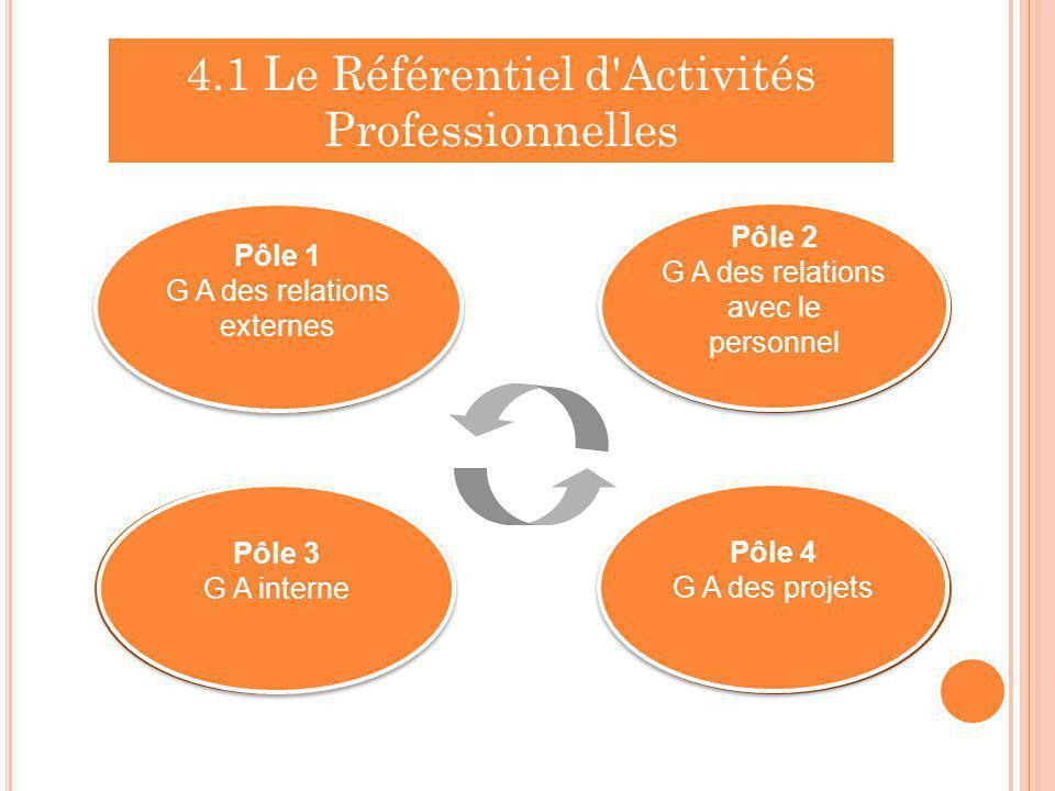 4.1 Le Référentiel d Activités Professionnelles