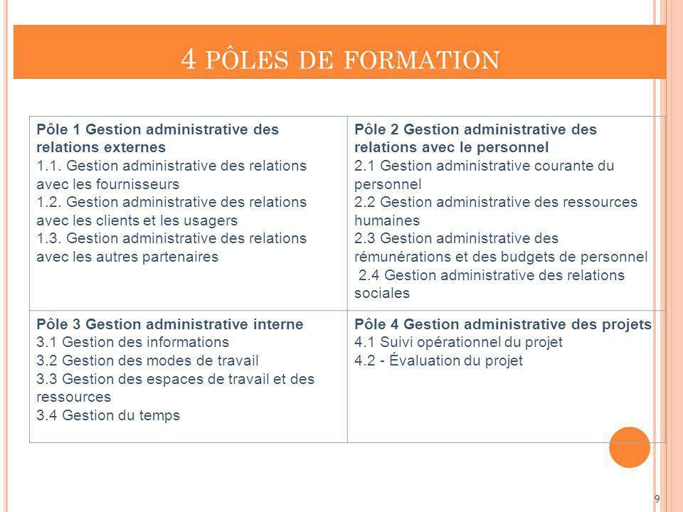 4 pôles de formation Pôle 1 Gestion administrative des relations externes. 1.1. Gestion administrative des relations avec les fournisseurs.