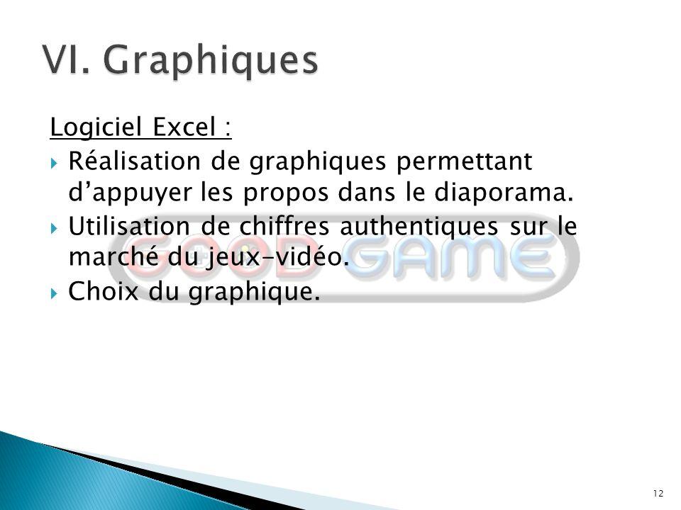 VI. Graphiques Logiciel Excel :