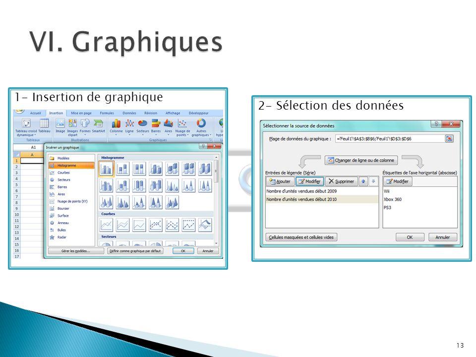 VI. Graphiques 1- Insertion de graphique 2- Sélection des données