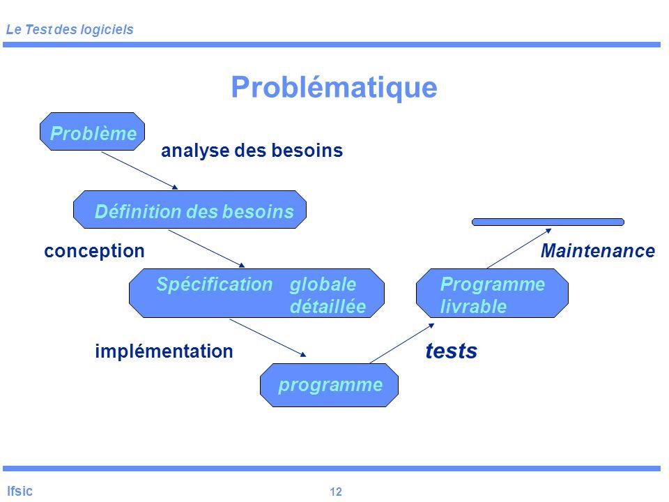 Problématique tests Problème analyse des besoins