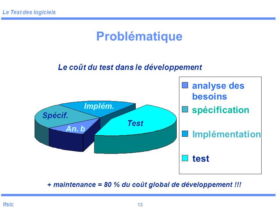 Problématique analyse des besoins spécification Implémentation test