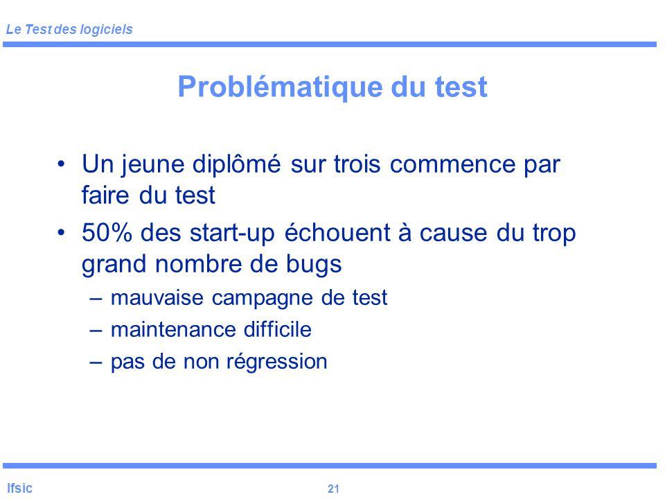 Problématique du test Un jeune diplômé sur trois commence par faire du test. 50% des start-up échouent à cause du trop grand nombre de bugs.