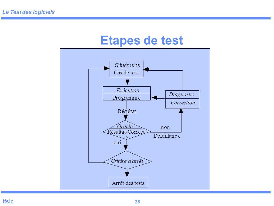 Etapes de test P r o g a m e G é n t i C s d E x c u D A ê R l - O è