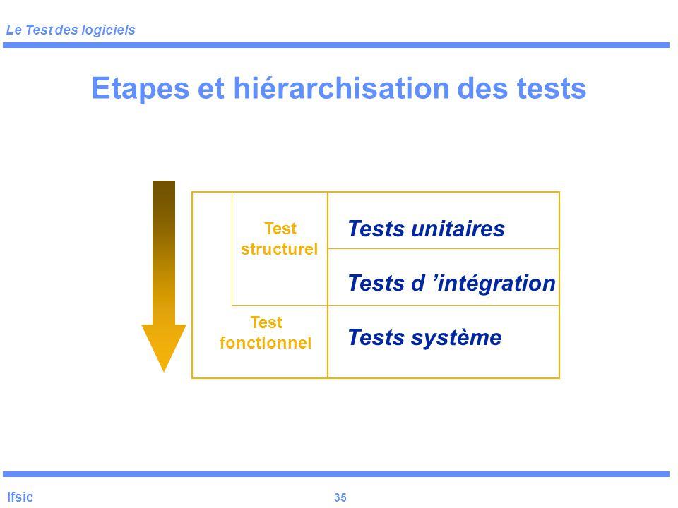 Etapes et hiérarchisation des tests