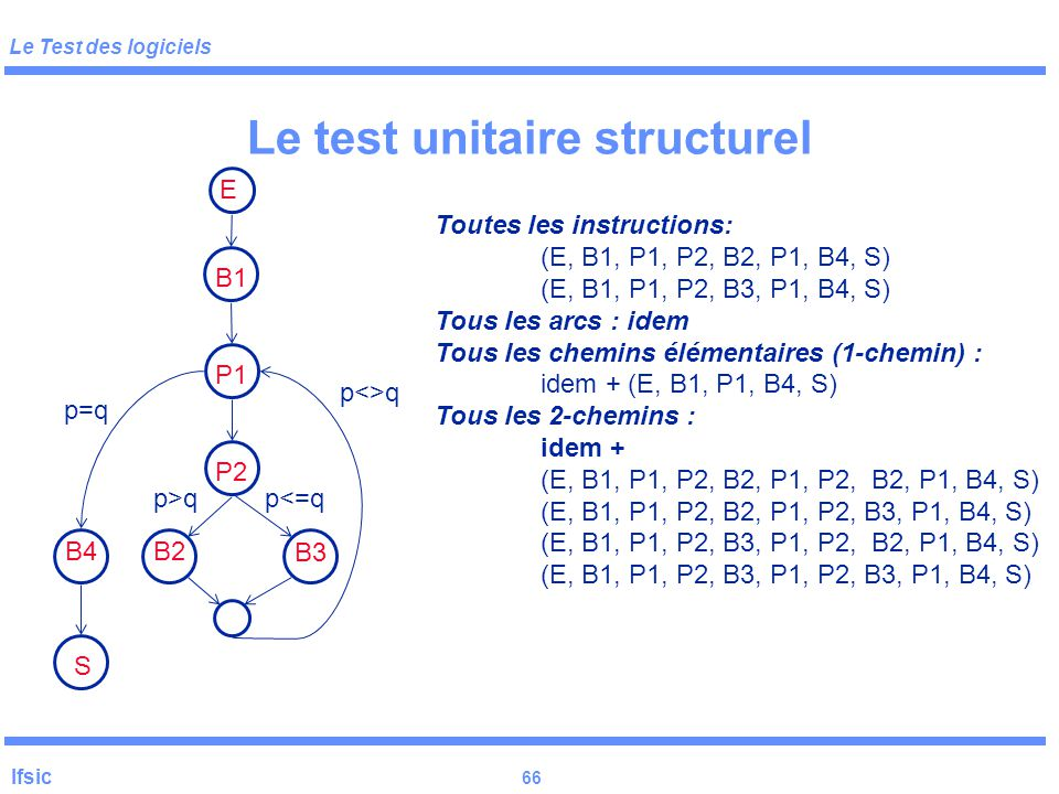 Le test unitaire structurel