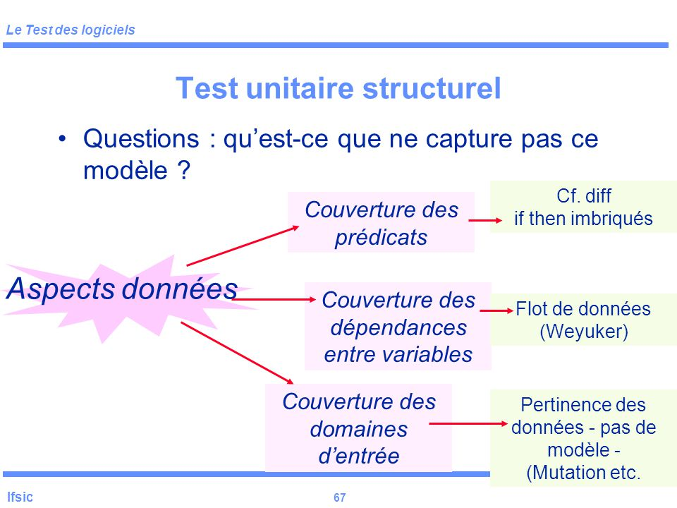 Test unitaire structurel