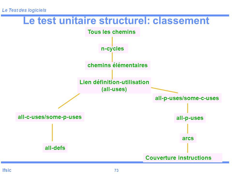 Le test unitaire structurel: classement