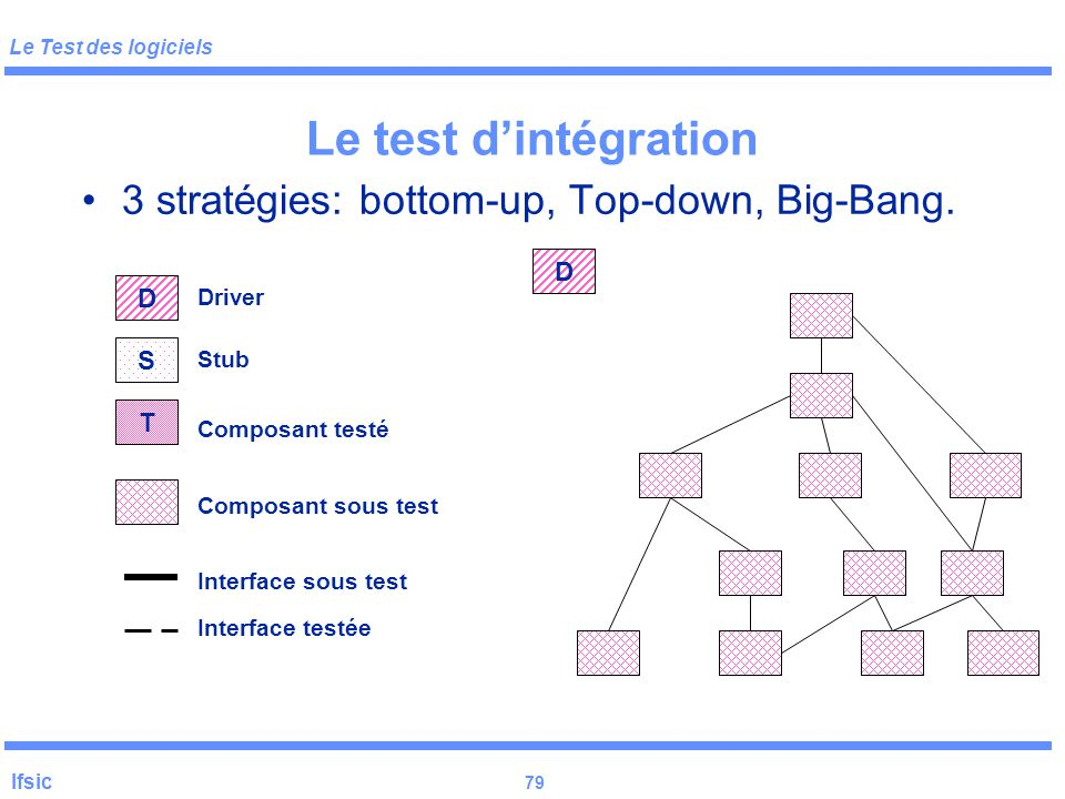 Le test d'intégration 3 stratégies: bottom-up, Top-down, Big-Bang. D D