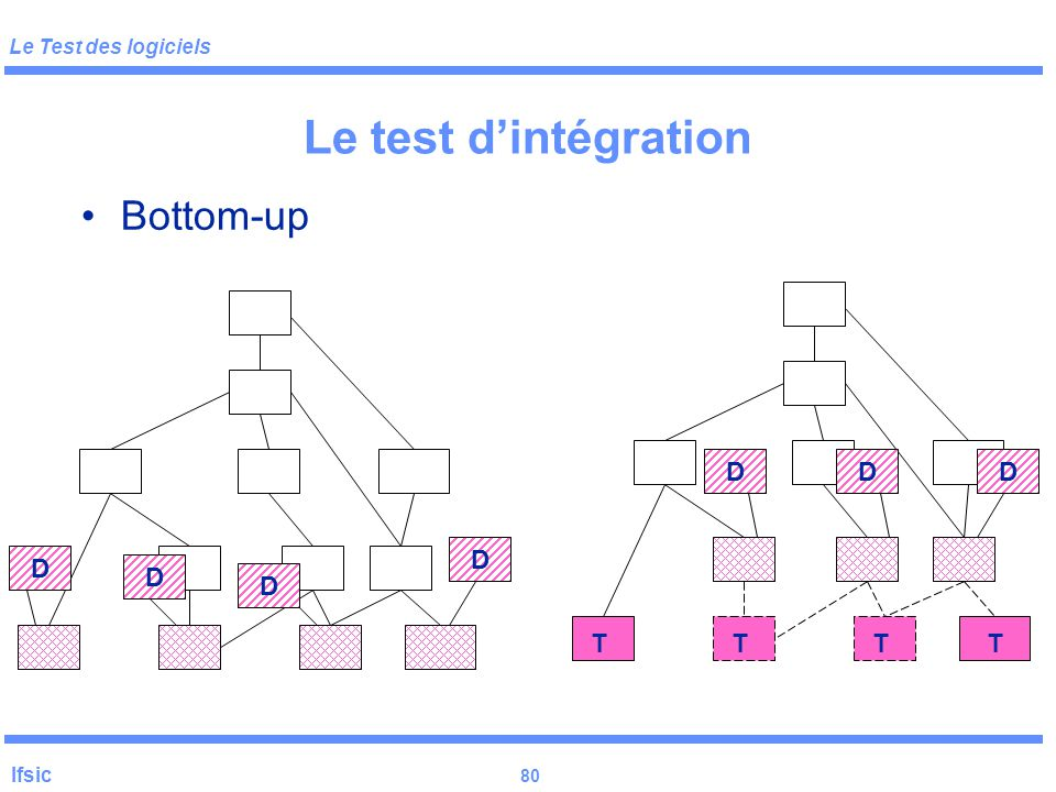 Le test d'intégration Bottom-up T D D D D D