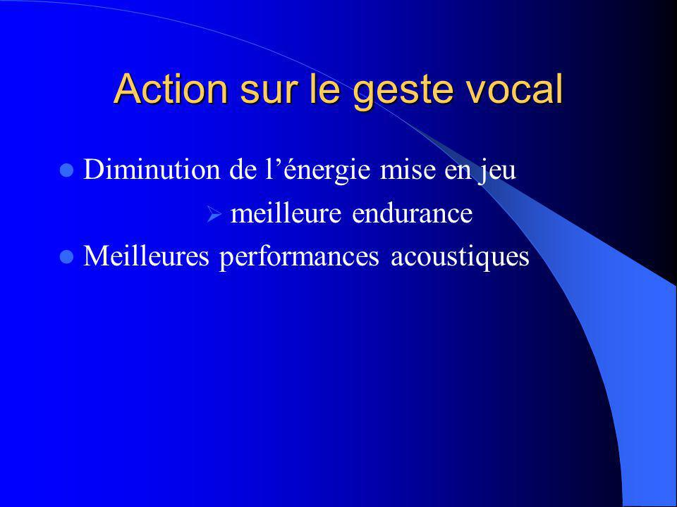 Action sur le geste vocal