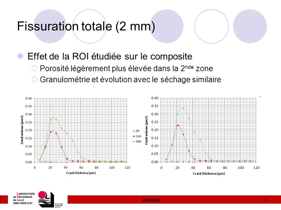 Fissuration totale (2 mm)