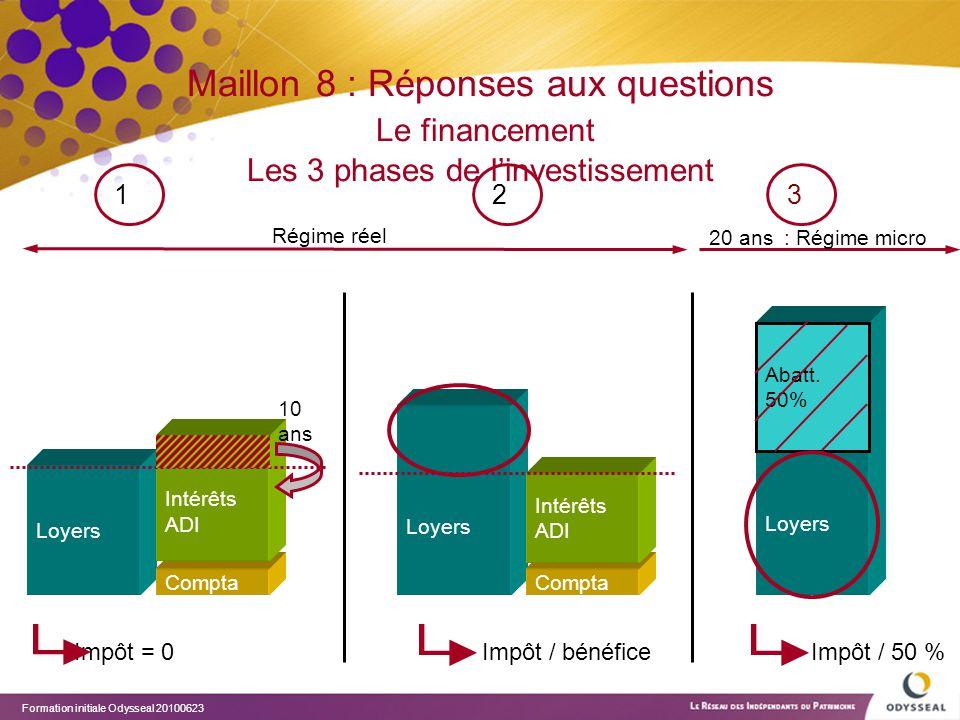 Maillon 8 : Réponses aux questions Le financement Les 3 phases de l'investissement