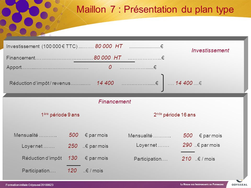 Maillon 7 : Présentation du plan type