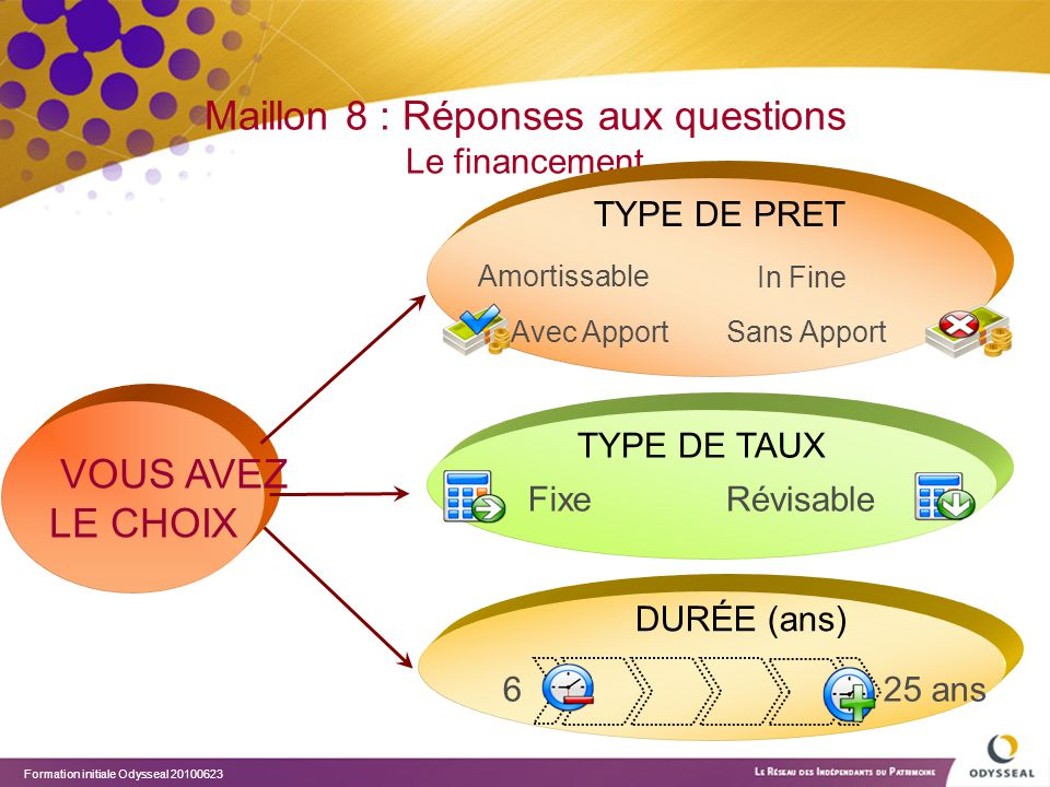 Maillon 8 : Réponses aux questions Le financement