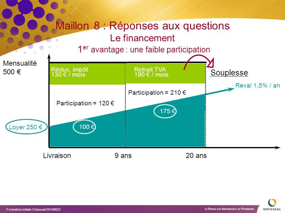 Maillon 8 : Réponses aux questions Le financement 1er avantage : une faible participation