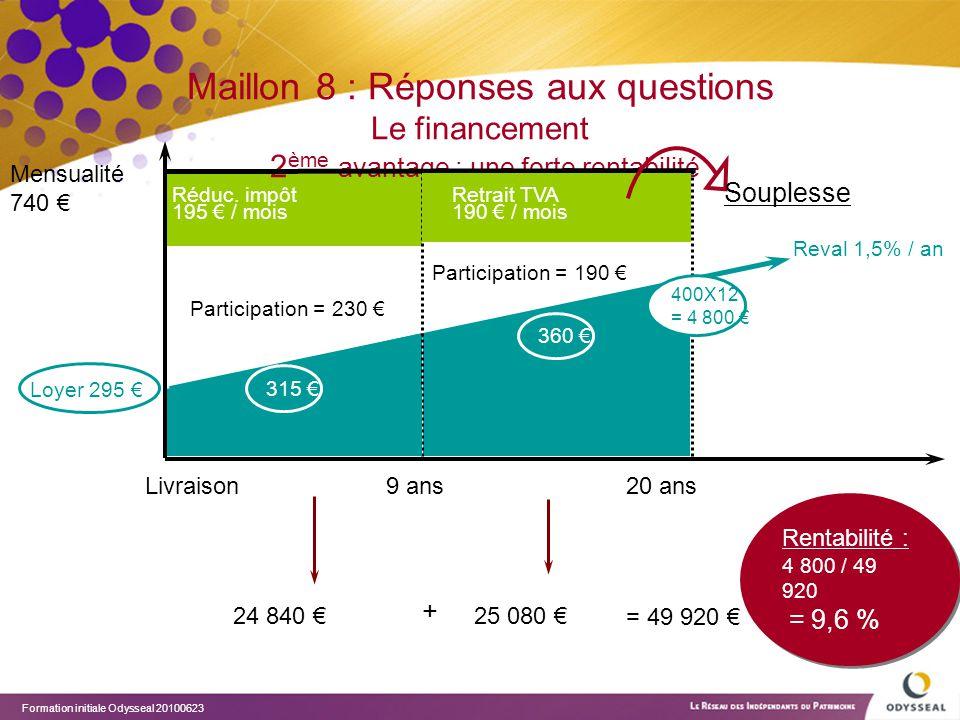 Maillon 8 : Réponses aux questions Le financement 2ème avantage : une forte rentabilité